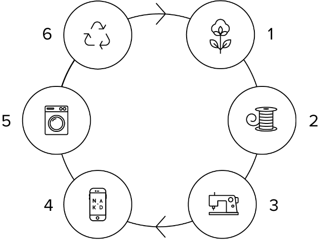 Circular value chain / fashion industry